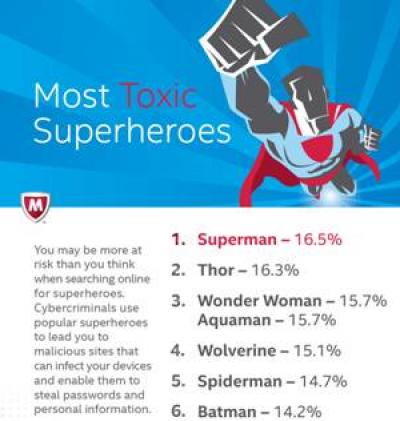 superman el superhroe ms peligroso en internet segn mcafee
