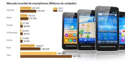 todas las grandes marcas de consumo quieren estar presentes en el mercado de smartphones