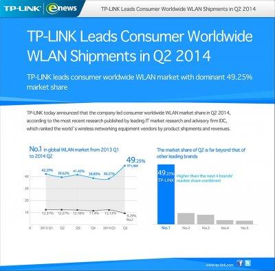 tplink lidera el ranking de fabricantes en ventas de dispositivos wlan