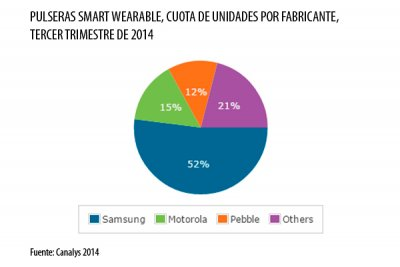 la venta de pulseras wearable crece un 37 en el tercer trimestre