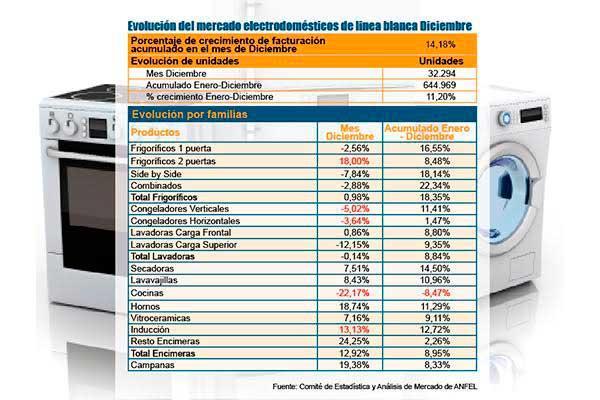 las ventas de electrodomeacutesticos cierran 2015 con signo positivo