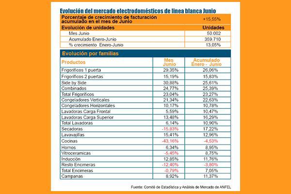 las ventas de electrodomeacutesticos de liacutenea blanca se mantienen estables