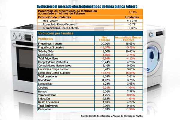 las ventas de electrodomeacutesticos de liacutenea blanca crecen en febrero