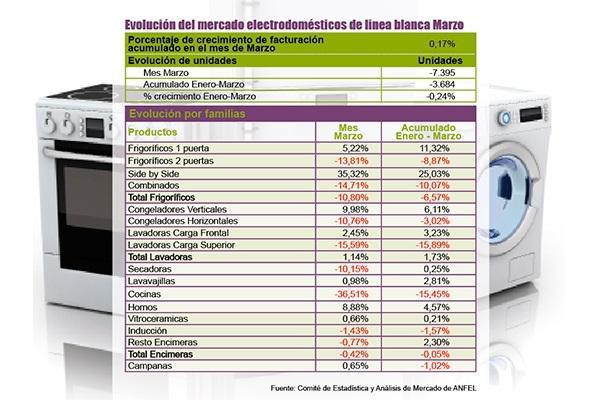 las ventas de electrodomeacutesticos de liacutenea blanca descienden cerca de un 017