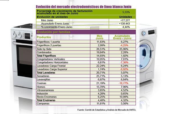 las ventas de electrodomeacutesticos de liacutenea blanca aumentan un 533