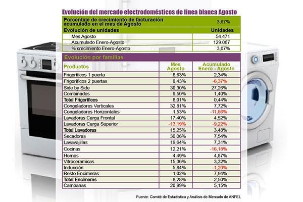 las ventas de electrodomeacutesticos de liacutenea blanca aumentan un 367