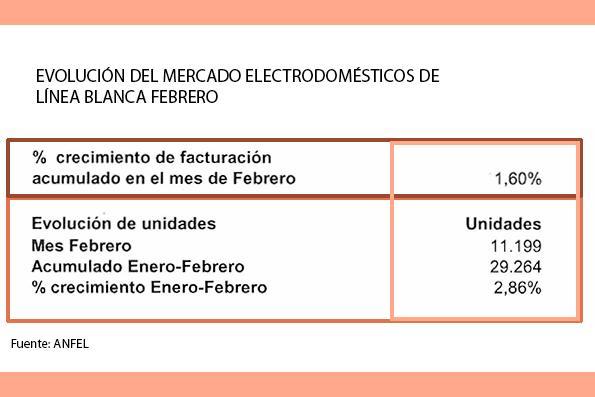 las ventas de electrodomeacutesticos de liacutenea blanca crecen un 160