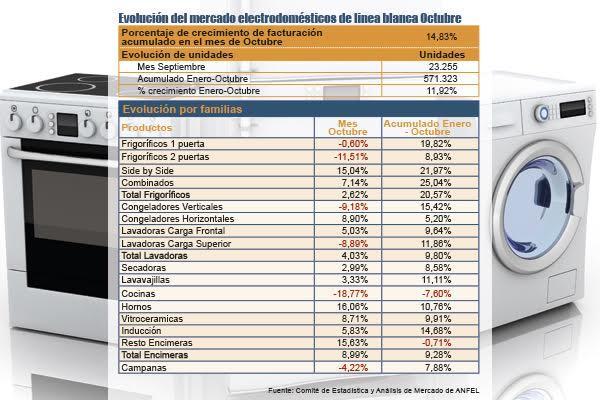 las ventas de electrodomeacutesticos mantienen el signo positivo en octubre