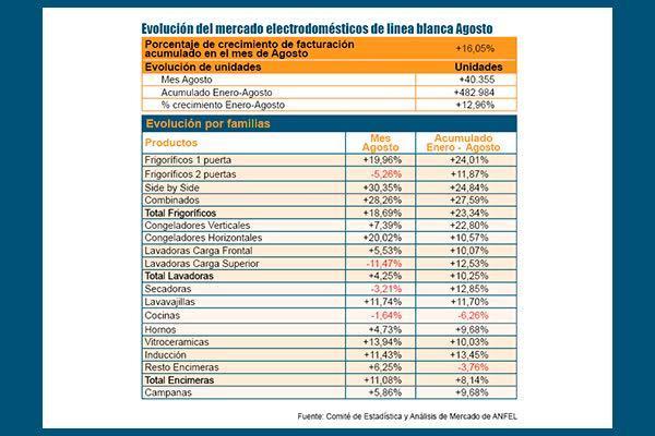 las ventas de liacutenea blanca continuacutean la senda positiva en agosto