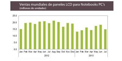 las ventas mundiales pantallas lcd para notebooks pc cayeron un 23 en julio