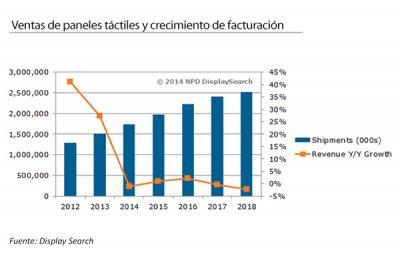 las ventas mundiales de pantallas tctiles subirn mientras se espera una cada de los ingresos