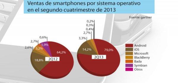 de smartphones superan las de telefonos convencionales por primera vez