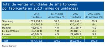 las ventas de smartphones superan las de telfonos convencionales en el total de un ao por primera vez