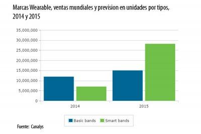 las ventas de wearables superarn los 432 millones de unidades en 2015
